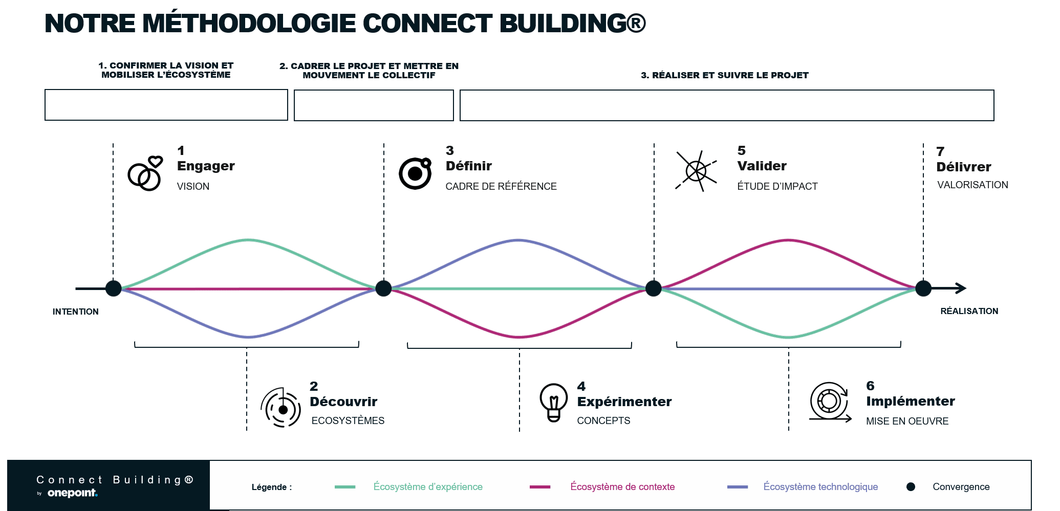 schéma de onepoint montrant la méthodologie de Connect building en trois étapes
