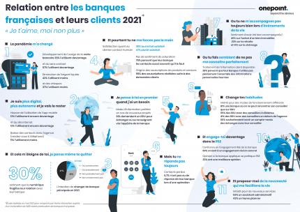 Infographie présentant les principaux résultats de l'étude menée par Harris Interactive pour onepoint sur la relation entre les banques françaises et leurs clients en 2021